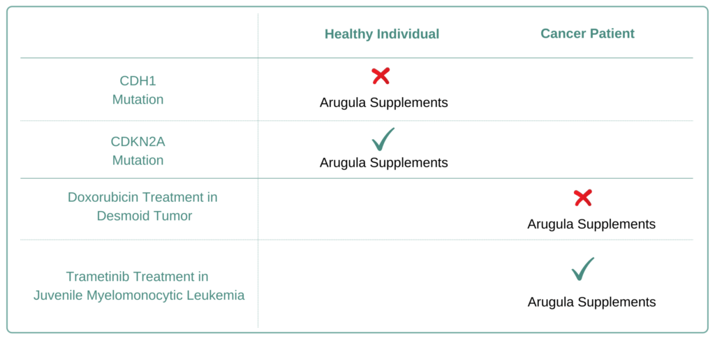 For Which Cancer Types to Avoid Arugula Supplement