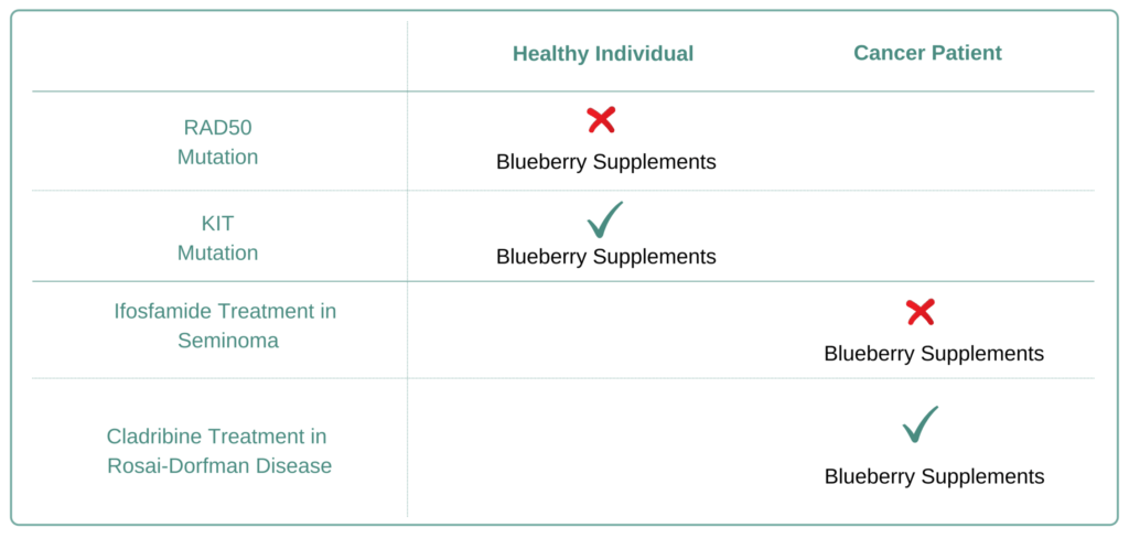 For Which Cancer Types to Avoid Blueberry Supplement