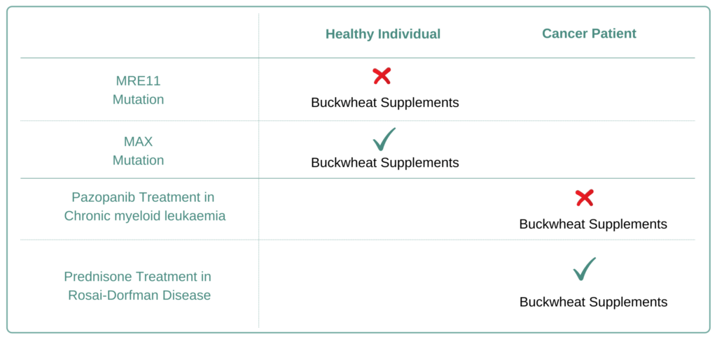 For Which Cancer Types to Avoid Buckwheat Supplement
