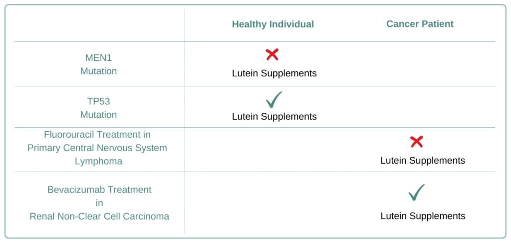 For Which Cancer Types to Avoid Lutein Supplement