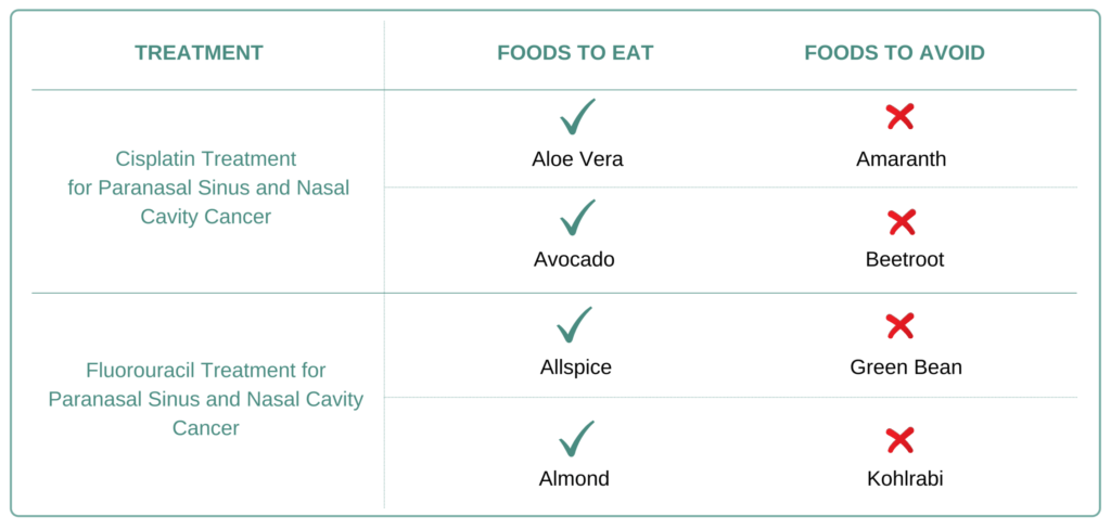 Paranasal Sinus and Nasal Cavity Cancer - Foods to take and Avoid