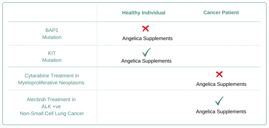 Which Cancer Types to Avoid Angelica Supplement