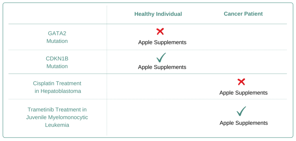 Which Cancer Types to Avoid Apple Supplement