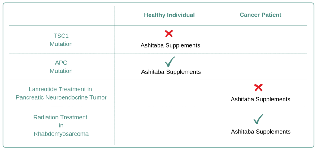 Which Cancer Types to Avoid Ashitaba Supplement