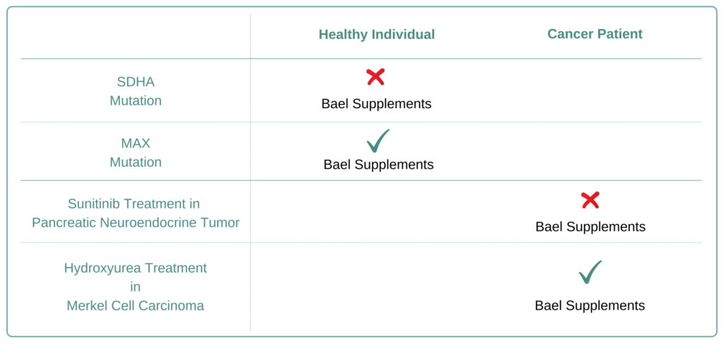 Which Cancer Types to Avoid Bael Supplement
