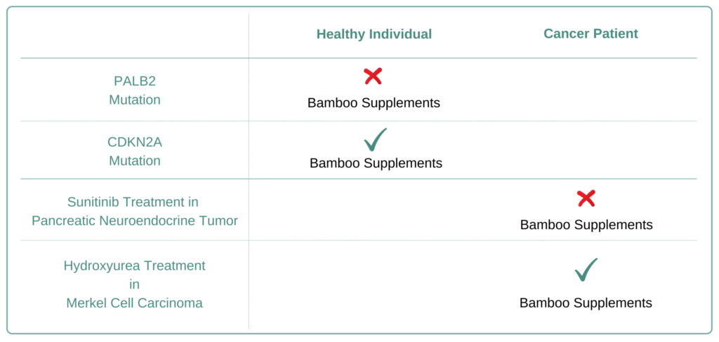 Which Cancer Types to Avoid Bamboo Supplement