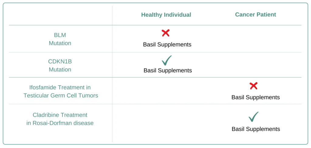 Which Cancer Types to Avoid Basil Supplement