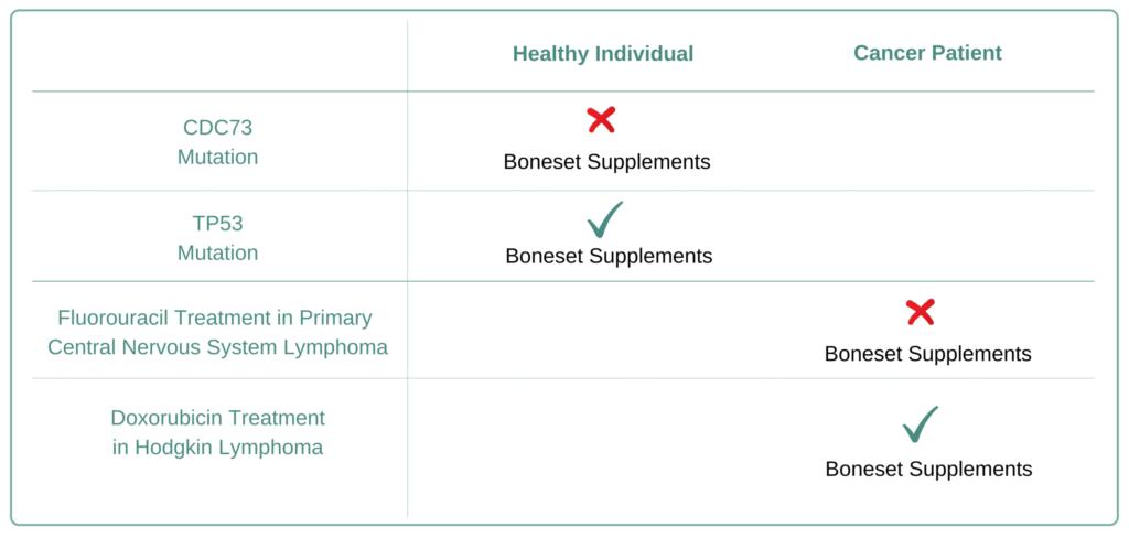 Which Cancer Types to Avoid Boneset Supplement
