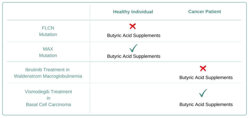 Which Cancer Types to Avoid Butyric Acid Supplement