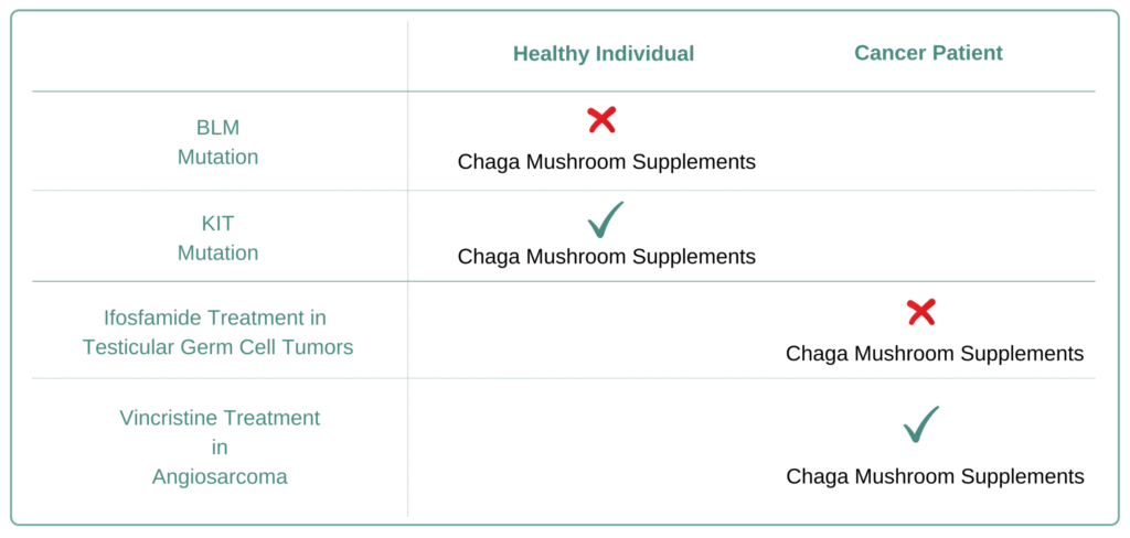 Which Cancer Types to Avoid Chaga Mushroom Supplement