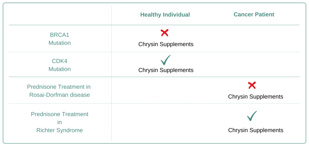 Which Cancer Types to Avoid Chrysin Supplement