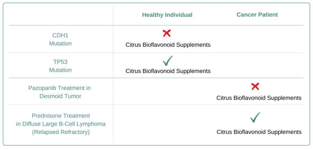 Which Cancer Types to Avoid  Citrus Bioflavonoid Supplement