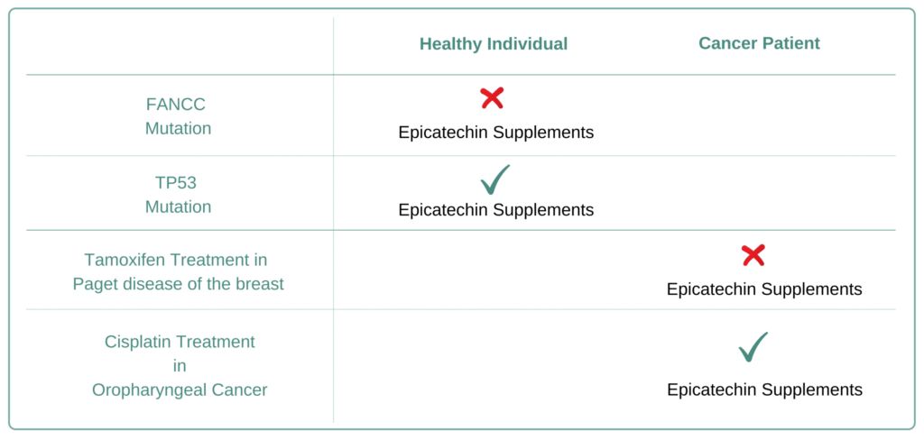 Which Cancer Types to Avoid Epicatechin Supplement
