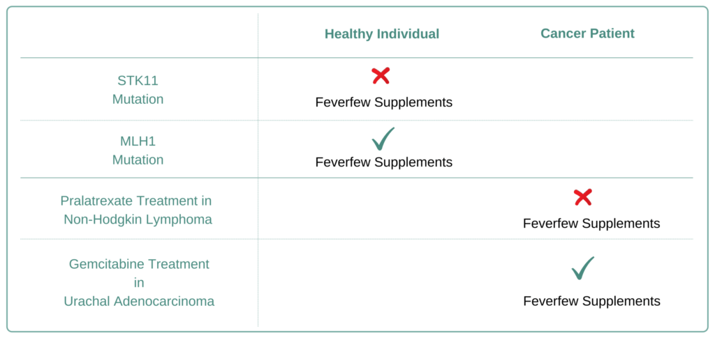 Which Cancer Types to Avoid Feverfew Supplement