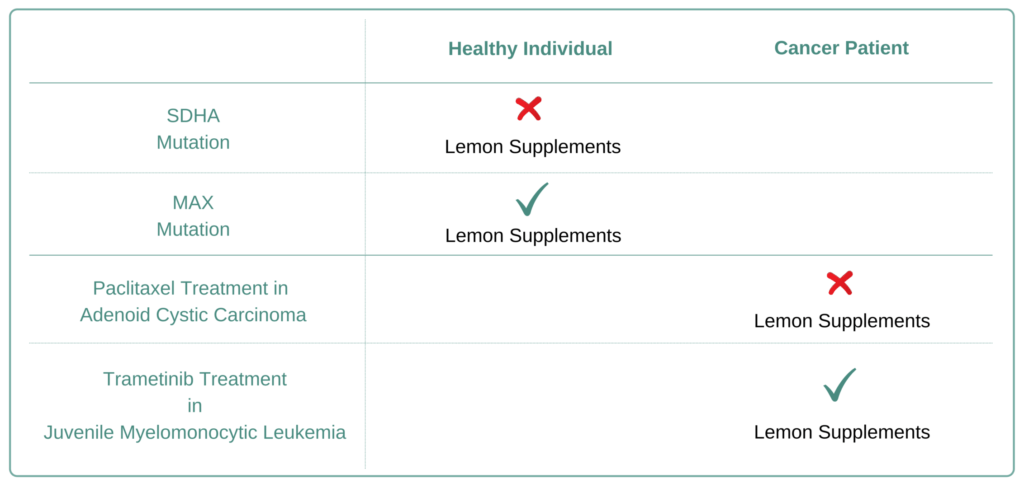 Which Cancer Types to Avoid Lemon Supplement
