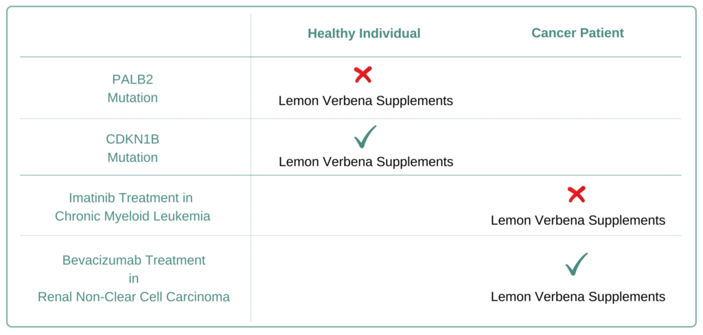 Which Cancer Types to Avoid Lemon verbena Supplement