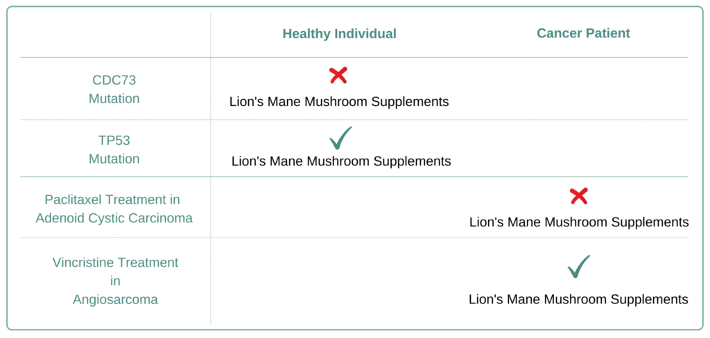 Which Cancer Types do not benefit or should Avoid Lion's Mane Mushroom  Supplement