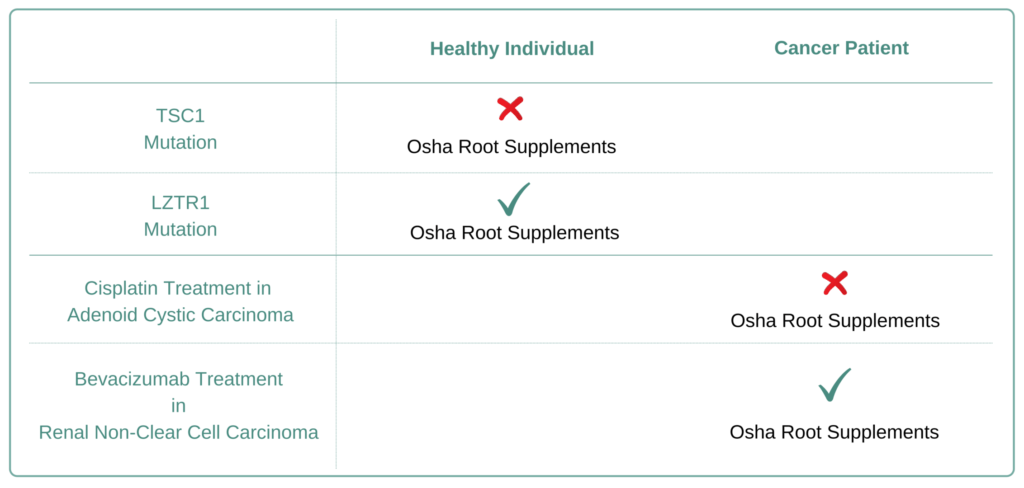 Which Cancer Types to Avoid Osha Root  Supplement