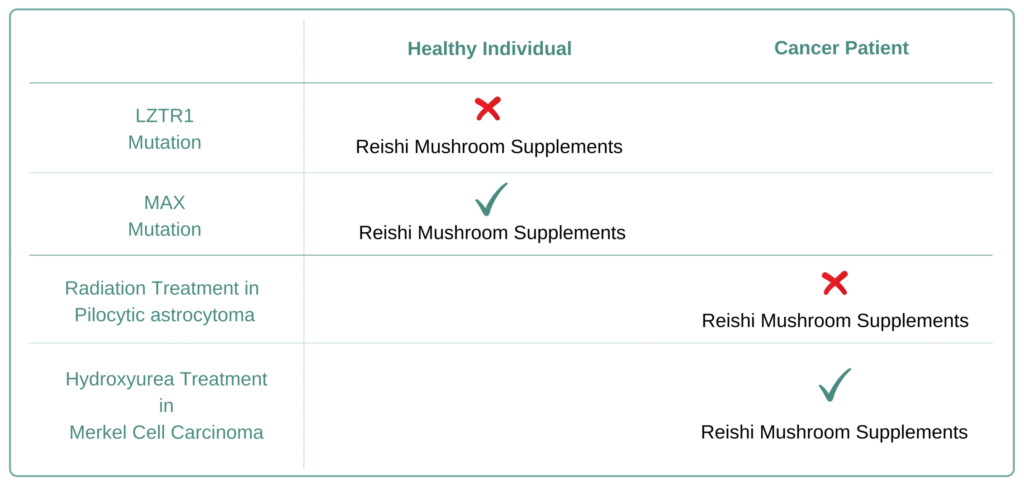 Which Cancer Types to Avoid Resihi Mushroom Supplement