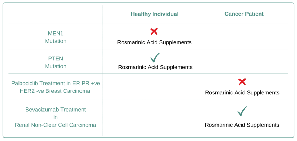 Which Cancer Types to Avoid Rosmarinic acid Supplement