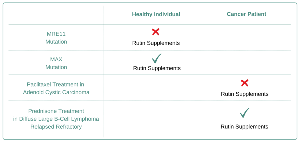 Which Cancer Types to Avoid Rutin Supplement