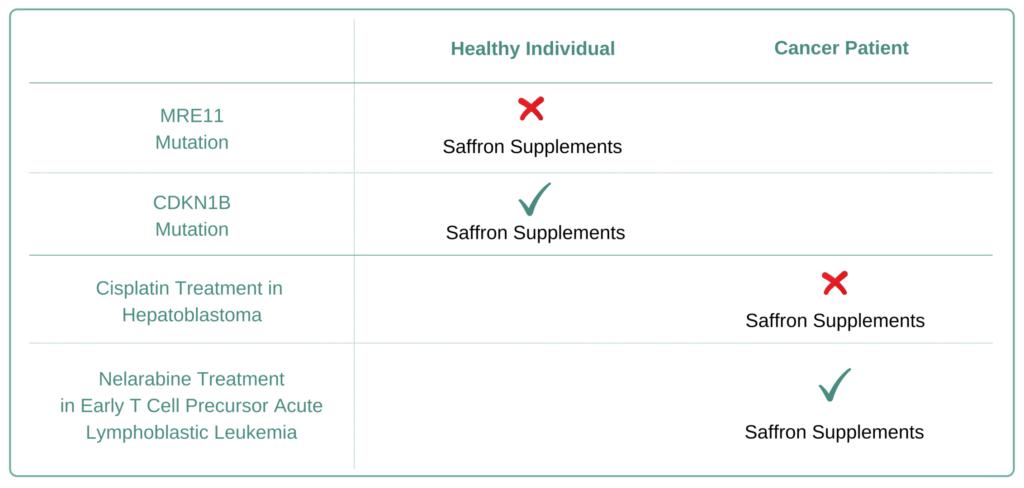 Which Cancer Types to Avoid Saffron Supplement