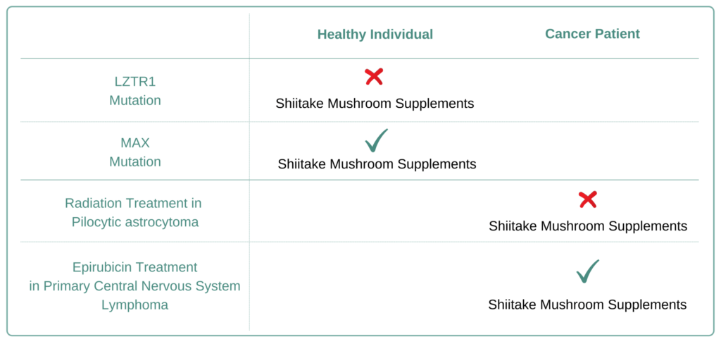 Which Cancer Types to Avoid Shiitake Mushroom Supplement