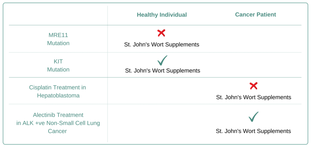 Which Cancer Types to Avoid St. John's Wort Supplement