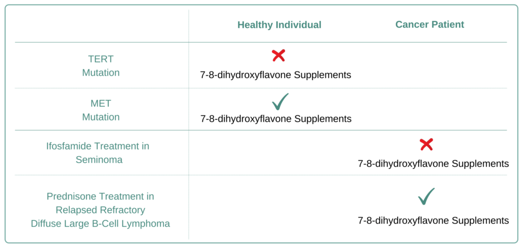 For Which Cancer Types to Avoid 7-8-dihydroxyflavone Supplement