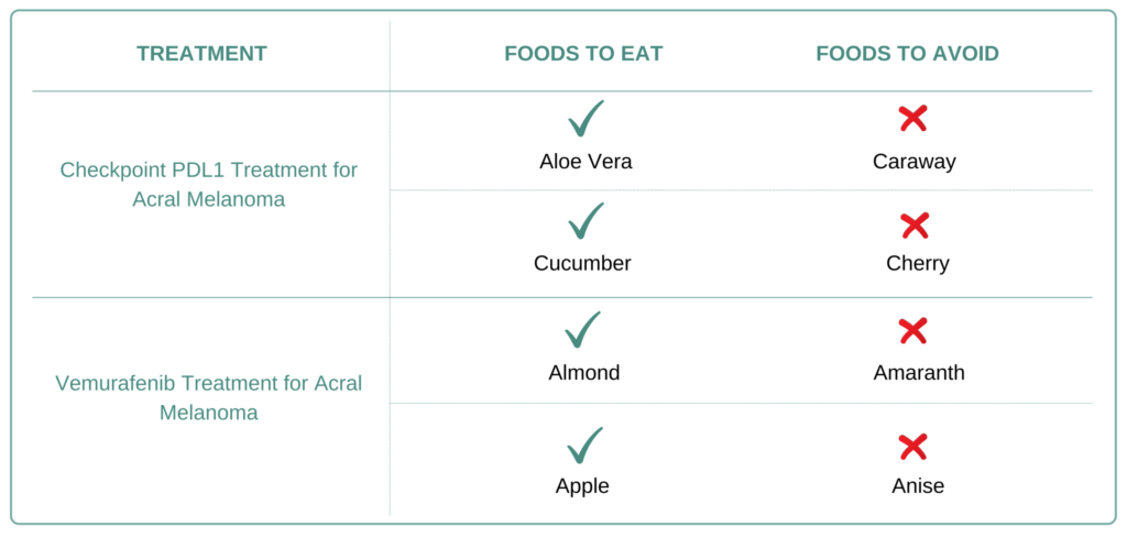 Foods to eat and avoid for Acral Melanoma