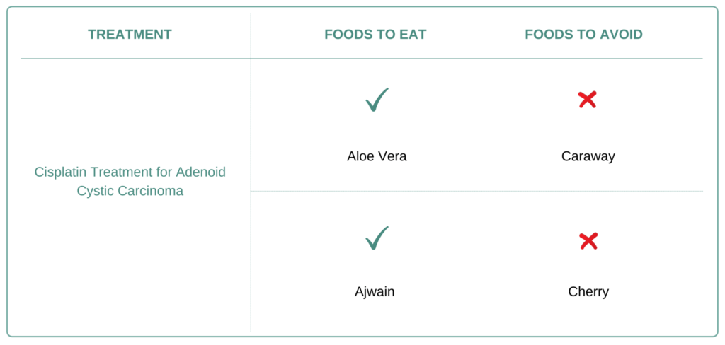 Foods to eat and avoid for Adenoid Cystic Carcinoma