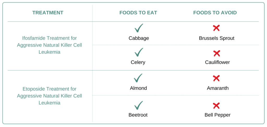 Foods to eat and avoid for Aggressive Natural Killer Cell Leukemia