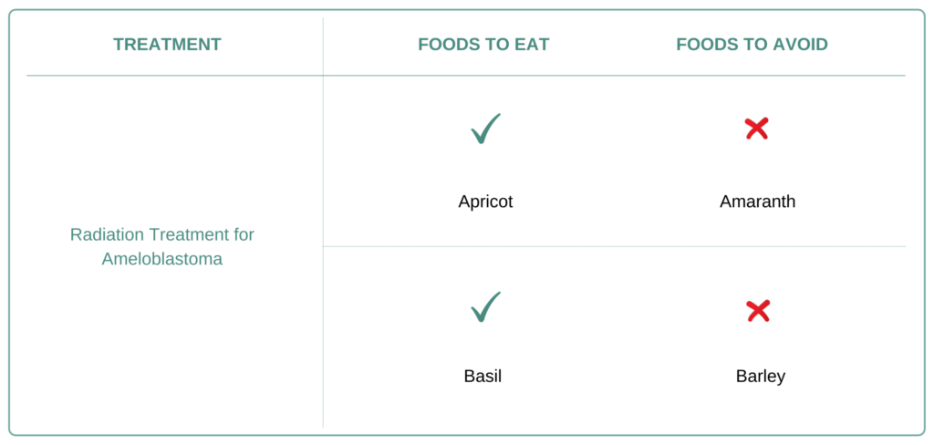 Foods to eat and avoid for Ameloblastoma