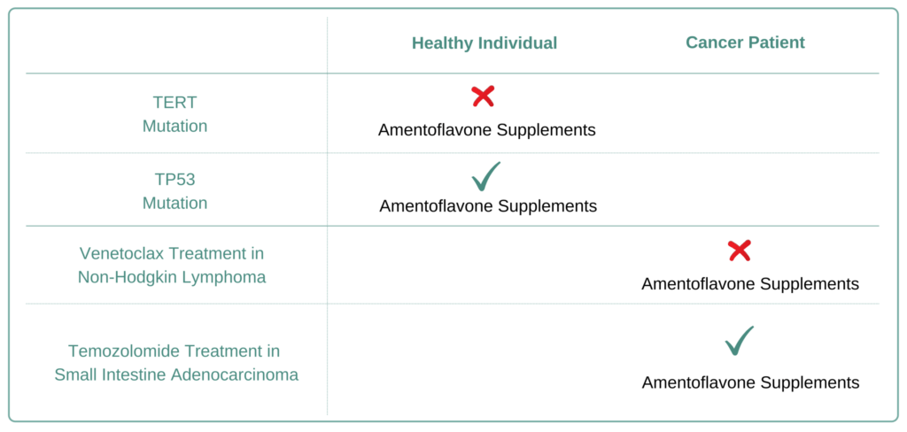 For Which Cancer Types to Avoid Amentoflavone Supplement