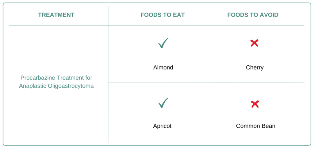 Foods to eat and avoid for anaplastic Oligoastrocytoma