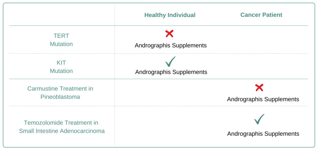 For Which Cancer Types to Avoid Andrographis Supplement