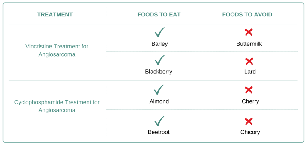 Foods to eat and avoid for Angiosarcoma