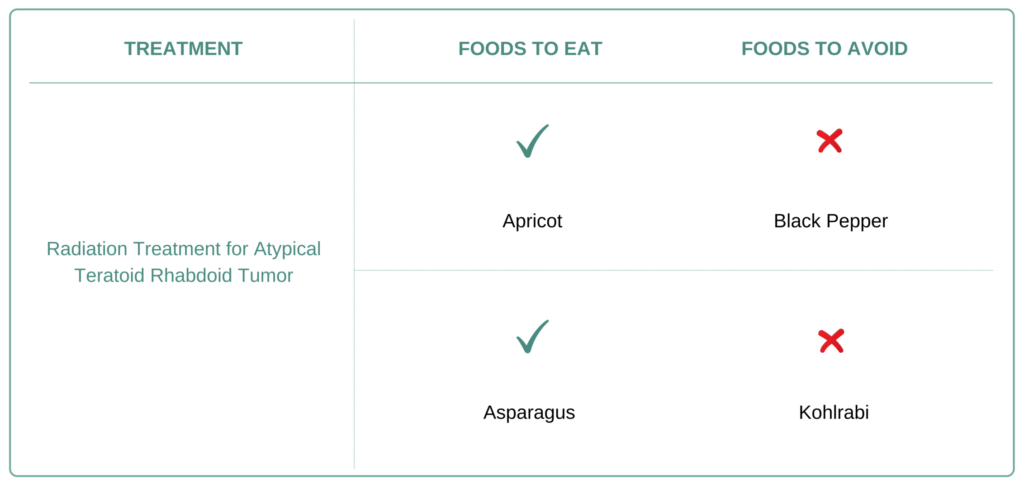 Foods to eat and avoid for Atypical Teratoid Rhabdoid Tumor