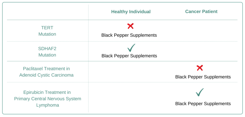 For Which Cancer Types to Avoid Black Pepper Supplement