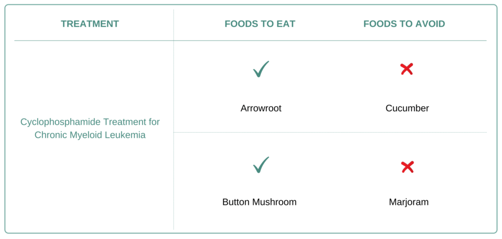 Foods to eat and avoid for Chronic Myeloid Leukemia