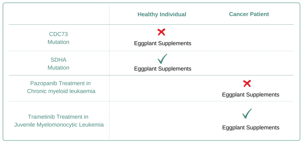 For Which Cancer Types to Avoid Eggplant Supplement
