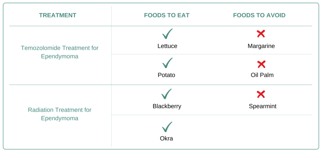 Foods to eat and avoid for Ependymoma