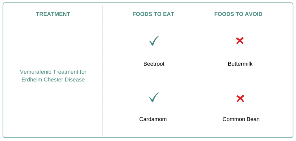 Foods to eat and avoid for Erdheim Chester Disease