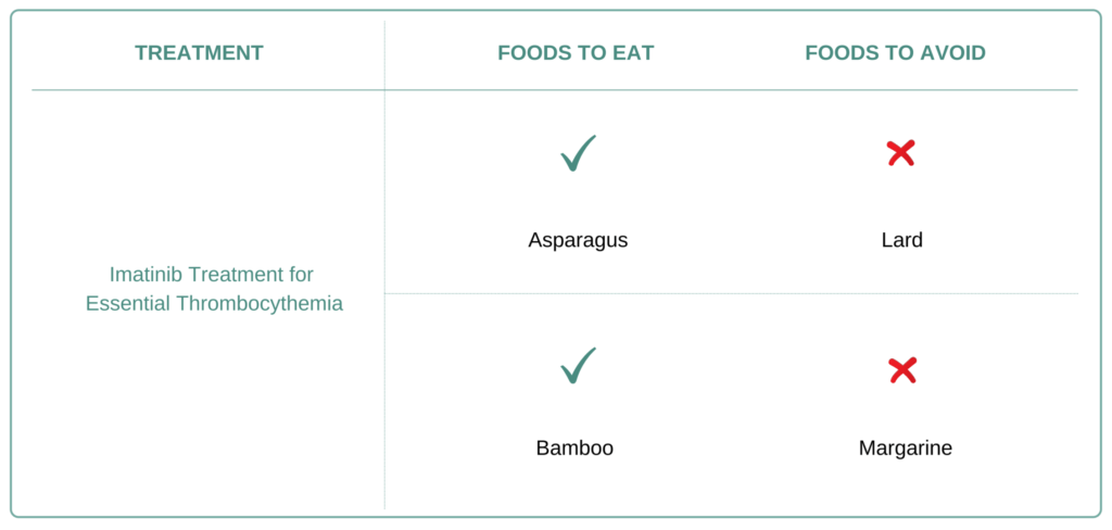 Foods to eat and avoid for Essential Thrombocythemia