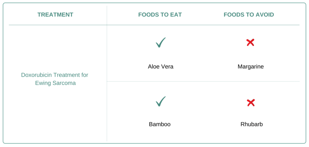 Foods to eat and avoid for Ewing Sarcoma