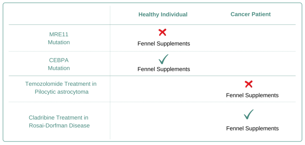For Which Cancer Types to Avoid Fennel Supplement
