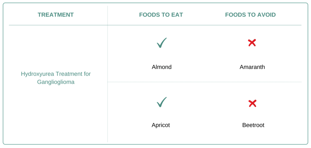 Foods to eat and avoid for Ganglioglioma