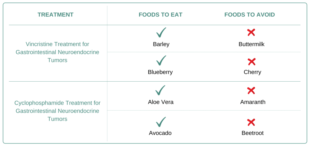 Foods to eat and avoid for Gastrointestinal Neuroendocrine Tumors
