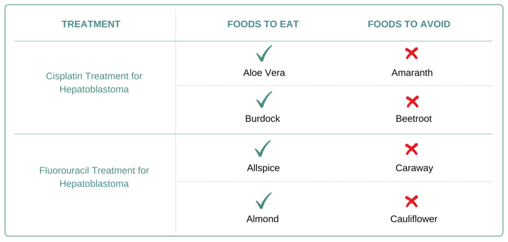 Foods to eat and avoid for Hepatoblastoma