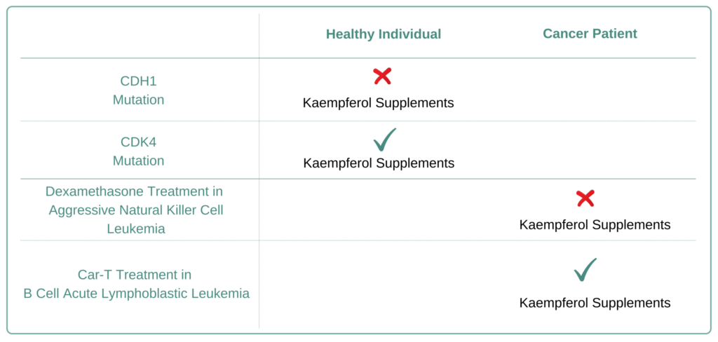 For Which Cancer Types to Avoid Kaempferol Supplement